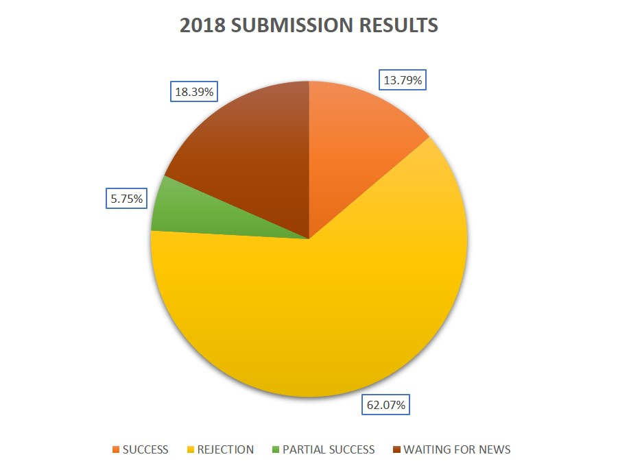 2018 submission results