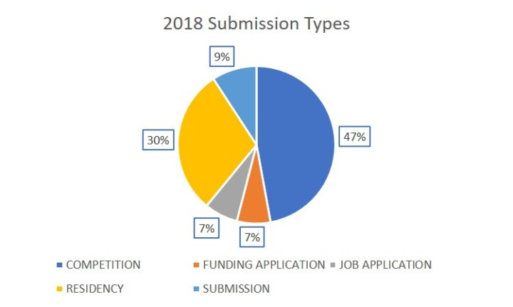 2018 submission types