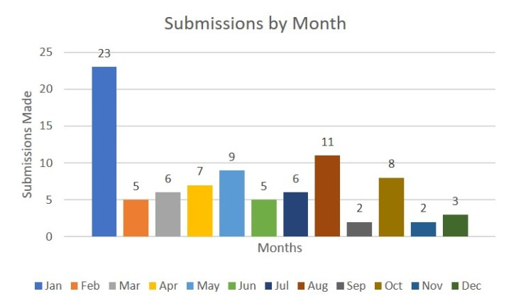 2018 submissions by month