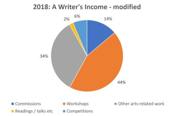 2018 - a writer's income, modified