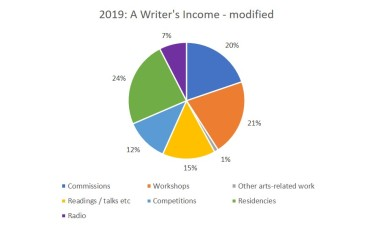 2019 - a writer's income modified
