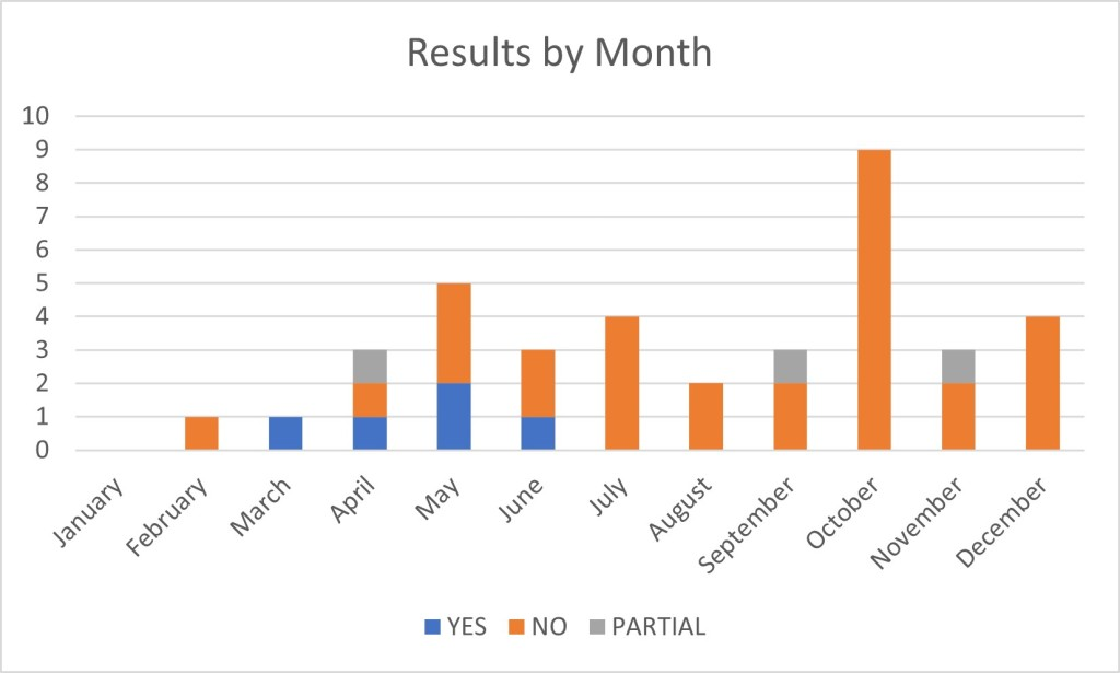 bar chart showing results of 2020 submissions by month, with july onwards overwhelmingly stacked towards rejection