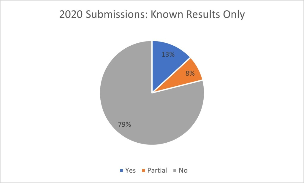 pie chart showing known results only of submissions made in 2020: 79% no, 13% yes and 8% partial