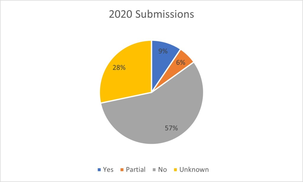 pie chart showing results of 2020 submissions, with 57% no, 9% yes, 6% partial, and 28% unknown